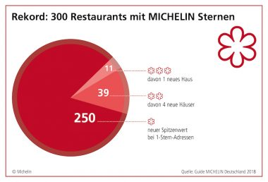 Guide Michelin Deutschland 2018 5