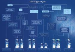 Weihenstephan - Milch-Typen-Quiz 6